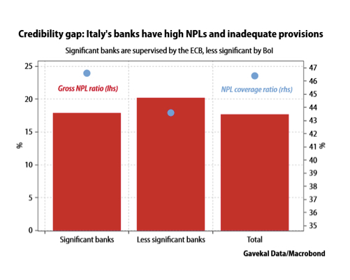 Is the euro in peril after the latest bailout of Italian banks?